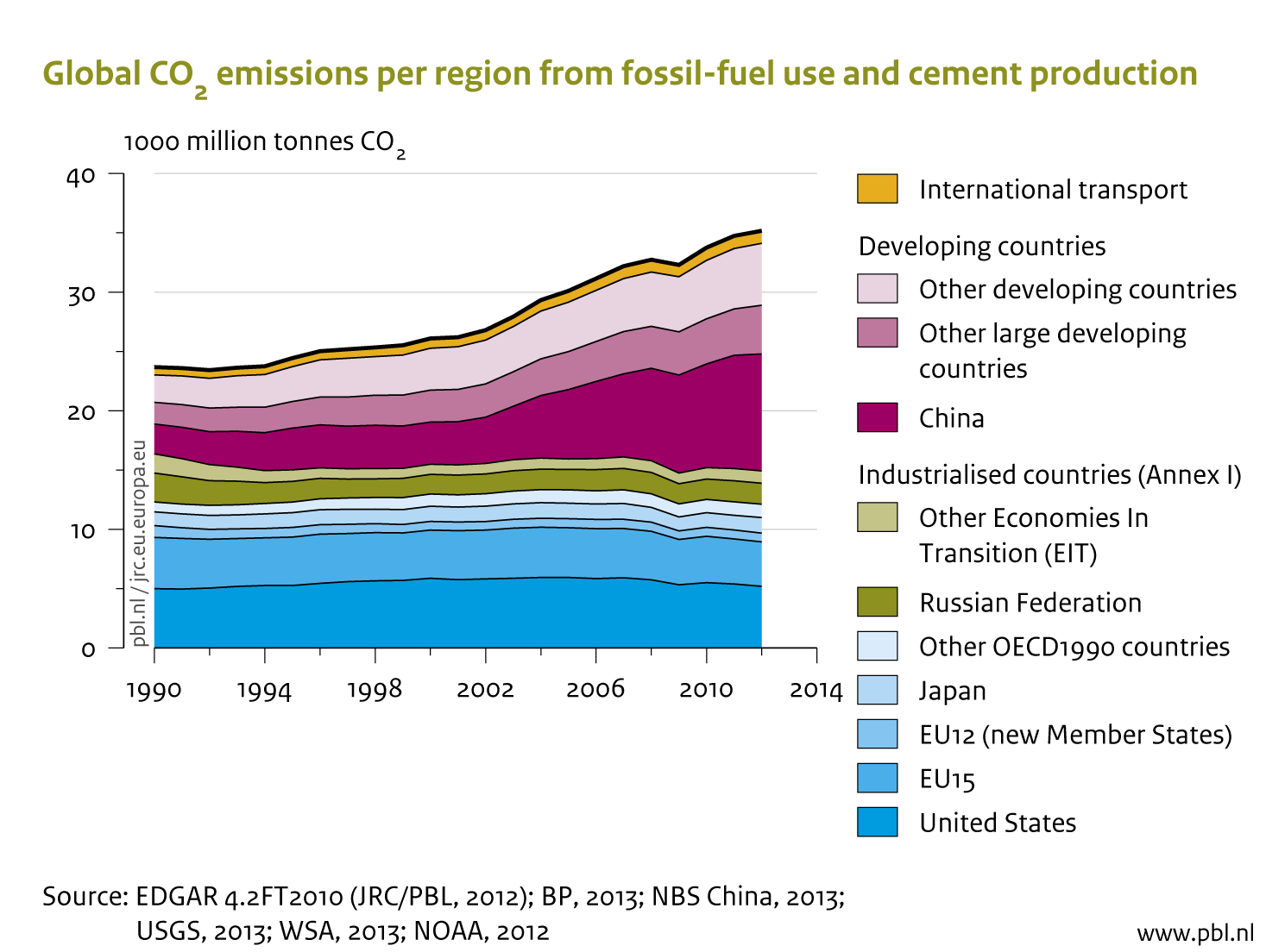 Regional CO2 emission