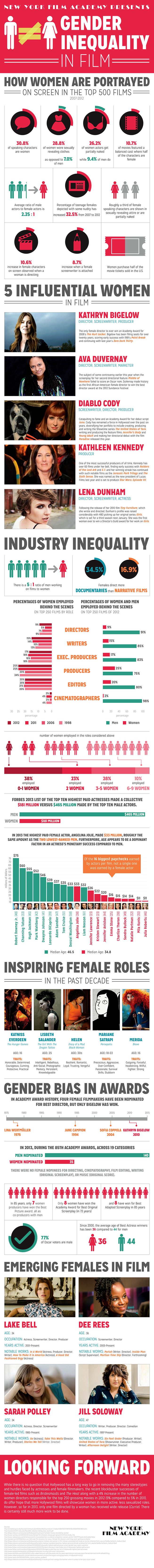 Gender inequality in Hollywood – facts & figures.